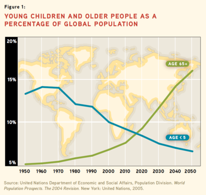 a global perspective why population aging The implications of global aging & population trends: population aging is one of lens of population age shifts will give decision makers a new perspective and.